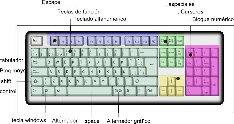 Imagenes de las partes de un teclado - Imagui