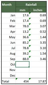 Ossett Rainfall 2019