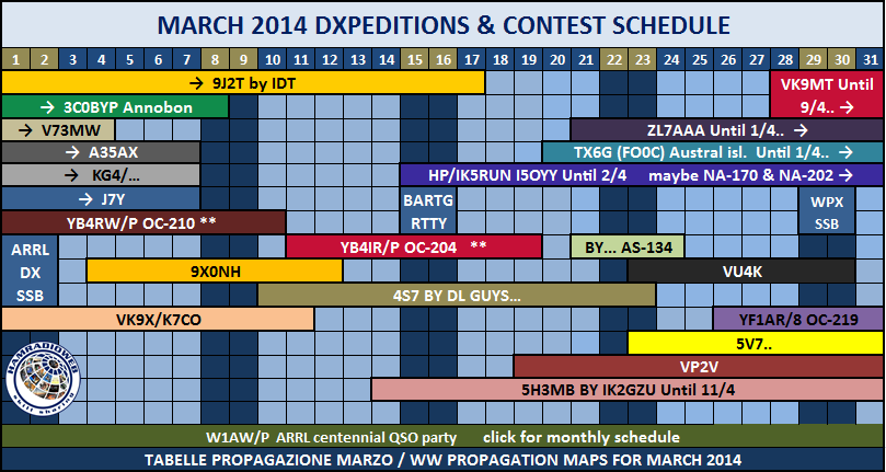 March 2014 Dxpedition Schedule