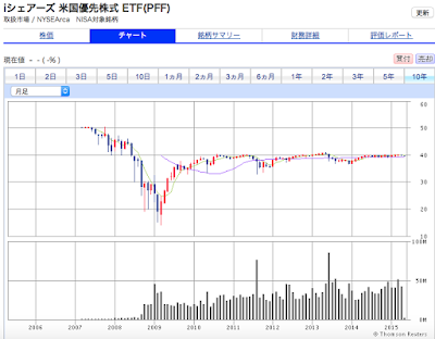 優先株式PFF ETFのチャート