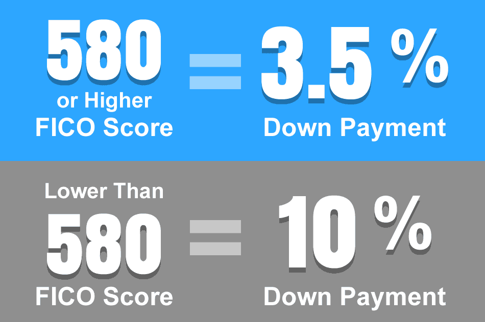 You Only Need A 580 Credit To Be A Homeowner!