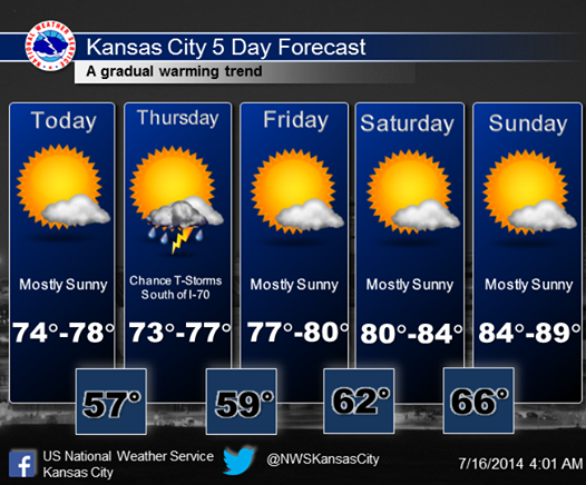 Mid america live weather update 5 day forecast - Garden city kansas weather radar ...