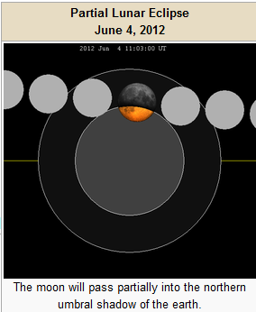 lunar eclipse june 4, 2012 photo