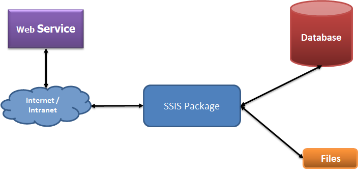 sandeeps notes  simple steps to consume a web service in ssis packageits very easy to integrate consume the web service in your sql server database and need to follow these simple steps
