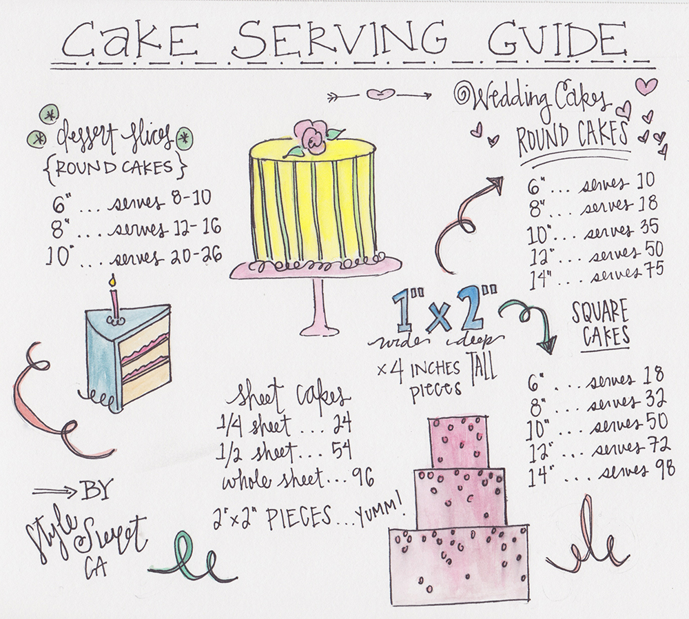 Frost Diaries Cake Serving Guide