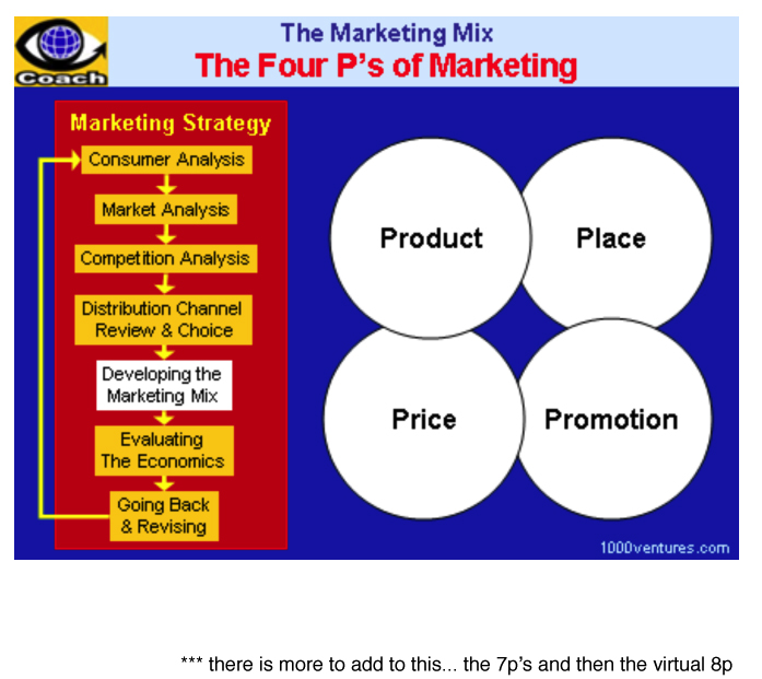 the marketing mix distribution channels