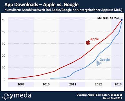 Kumulierte Anzahl weltweit bei Apple/Google heruntergeladener Apps (in Mrd.)