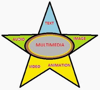 elemen dalam multimedia