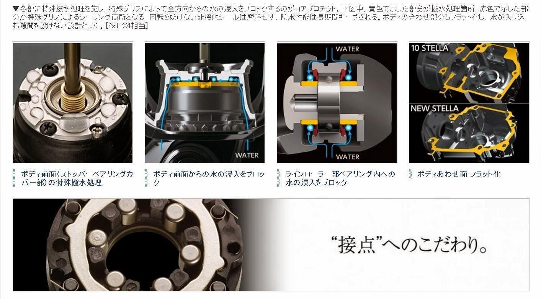 Teknologi Shimano Stella  FI