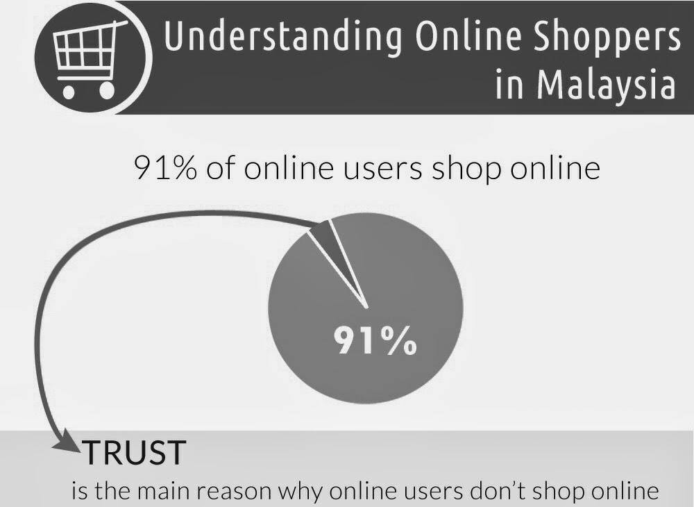 E Commerce Infographic Understanding Online Shoppers In Malaysia