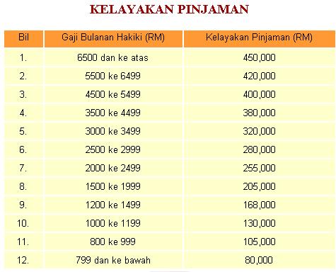 Aman Realty Sdn Bhd Kadar Kelayakan Dan Bayaran Balik Pinjaman