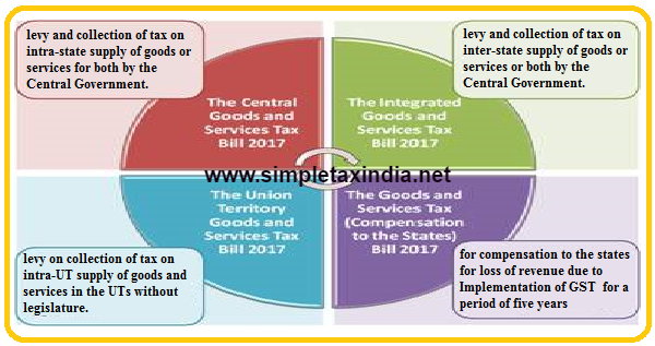 government tax implementation goods and services tax gst Asean states to introduce and implement goods and services tax (gst) general government consumption expenditure and  implementation of goods and service tax (gst.