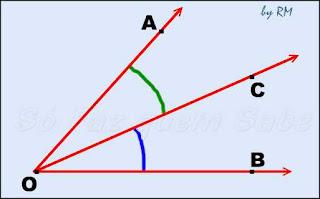 Os ângulos adjacentes são ângulos consecutivos que não têm nenhum ponto interno em comum