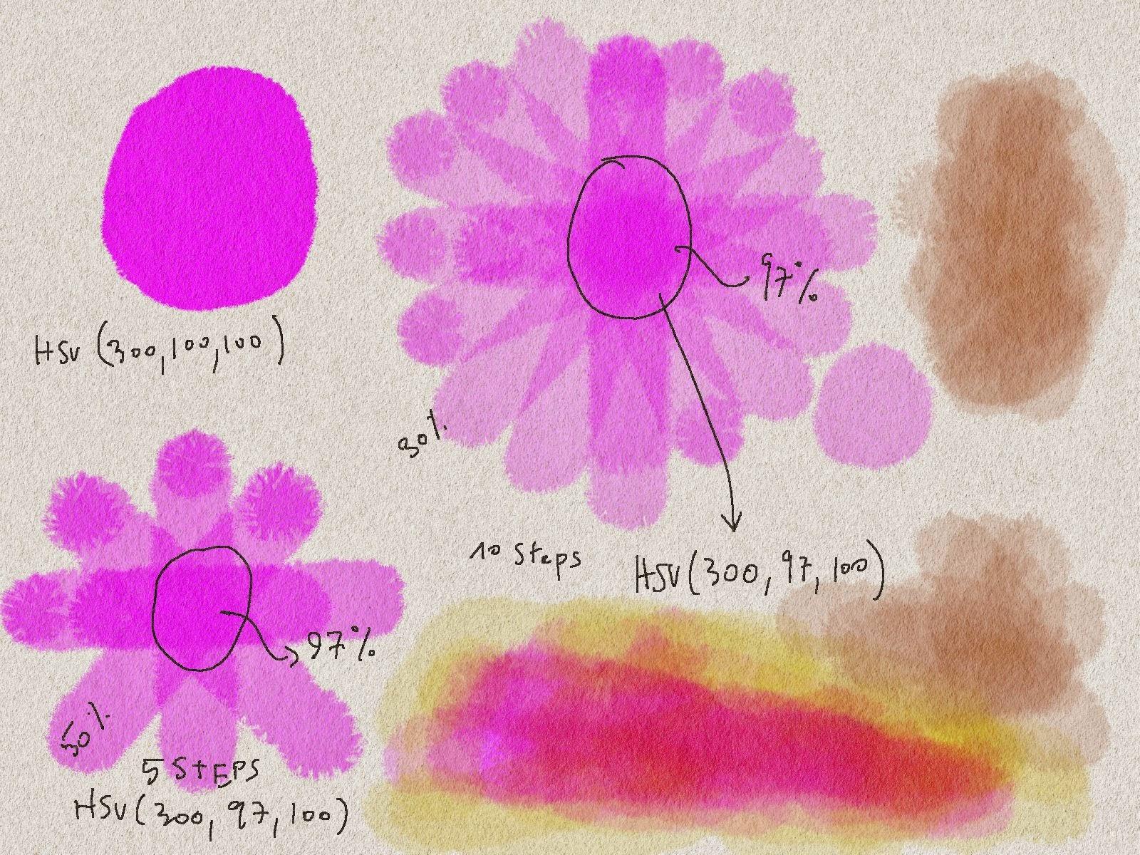 Modelando a transparencia segundo parcialmente empirico baseado no modelo teórico.