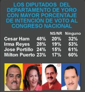 Honduras,Yoro,elecciones 2013,