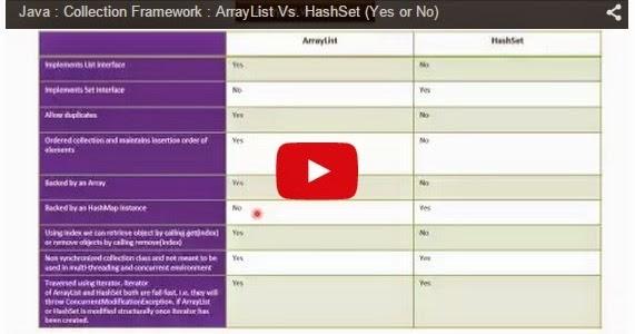 Java ee java collection framework arraylist vs for Pool design pattern java