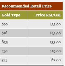 Gold Price In Malaysia 916 Gold Price In Malaysia 6 July 2013