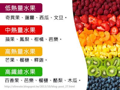 減肥水果熱量比一比-想減肥一定要注意水果熱量