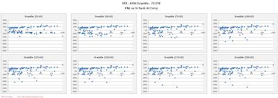 SPX Short Options Straddle Scatter Plot IV Rank versus P&L - 73 DTE - Risk:Reward 45% Exits
