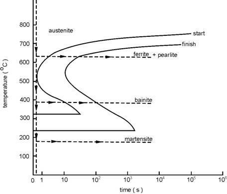Mechanicalsainsspot agustus 2011 penjelasan diagram bentuk diagram tergantung dengan komposisi kimia terutama kadar karbon dalam baja ii 9 untuk baja dengan kadar karbon kurang dari ccuart Gallery