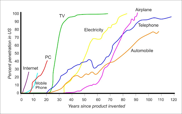 adoption curves for technology