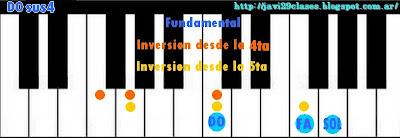 DOsus4 imagen acordes de piano, organo o teclado suspendido en cuarta