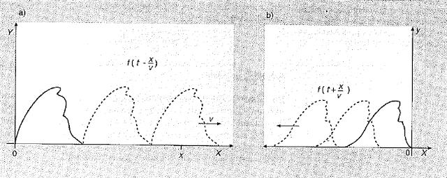 velocidad de propagacion de ondas en una cuerda 4