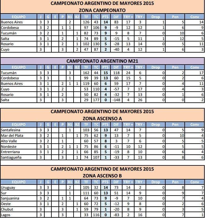 Posiciones del Campeonato Argentino de Rugby  2015