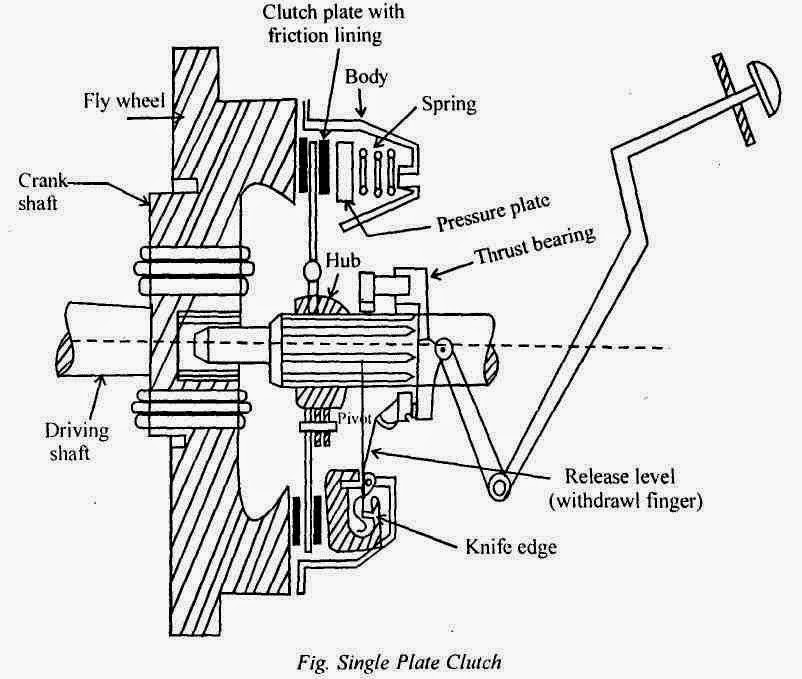 Clutch And Pressure Plate Diagram besides Hydraulic Motor Design as well Automotivetheories blogspot together with Clutch Return Spring Diagram furthermore 00. on plate clutch automobile