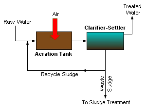 Waste Water Treatment Plant Training Module (slide ppt)