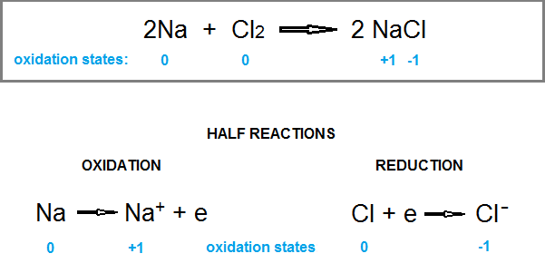 what is the balanced equation for sodium chloride socratic