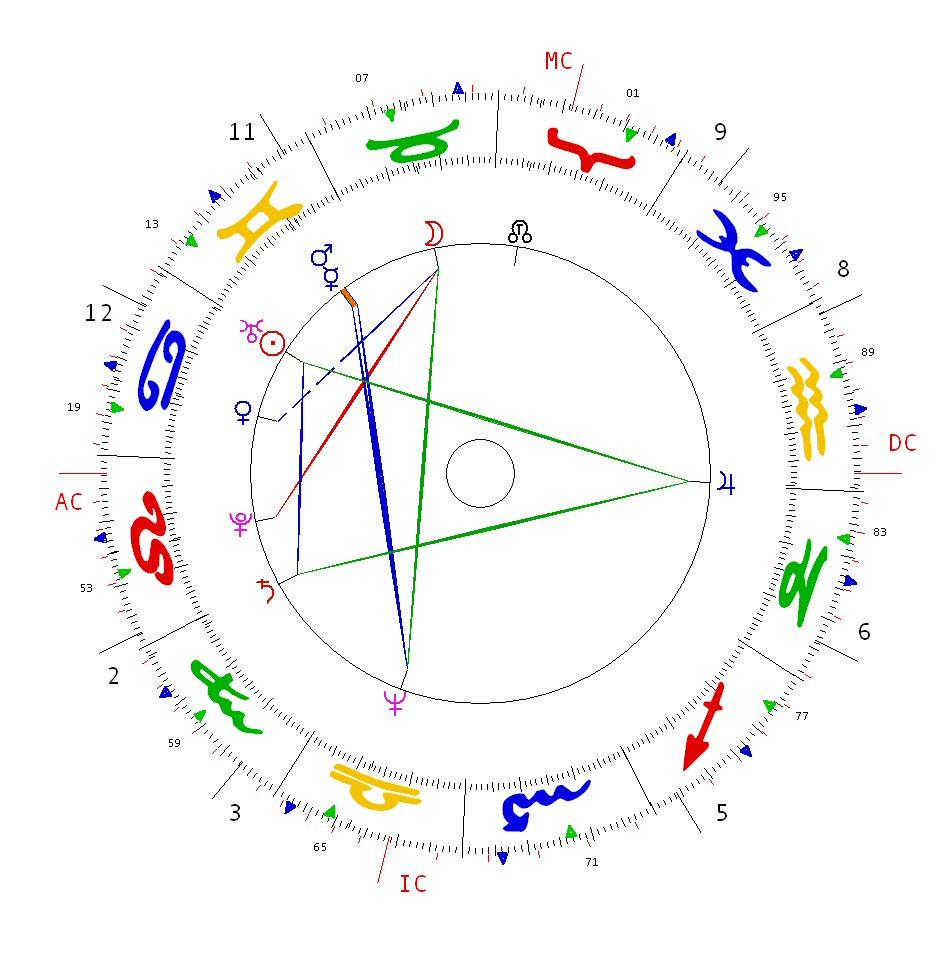 Joyce hopewell astrological psychology meryl streep and margaret meryl streep was born on 22nd june 1949 at 0805 in summit nj usa nvjuhfo Choice Image