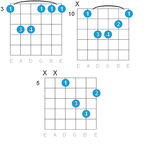 GUITAR: G MINOR GUITAR CHORDS