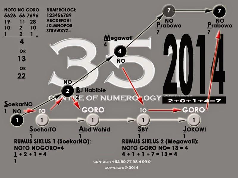 "2014 : INDONESIA DALAM MASA ""GORO"" ! MUSIBAH DATANG !"