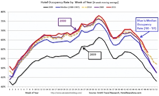 Hotel Occupancy: Heading for a Record Year