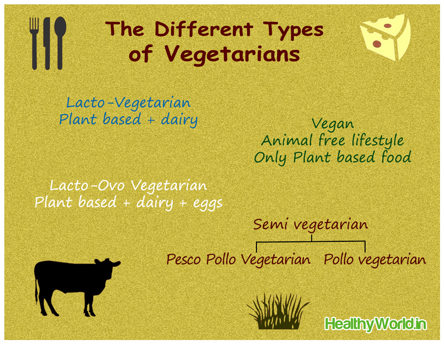 the different types of vegetarians