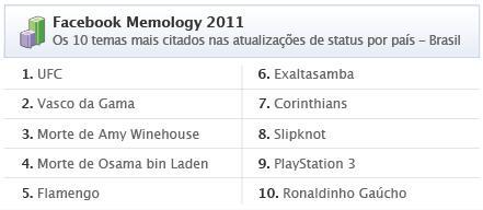 top 10 brasil status facebook 2011