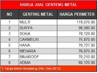 Harga Jual Genteng Metal