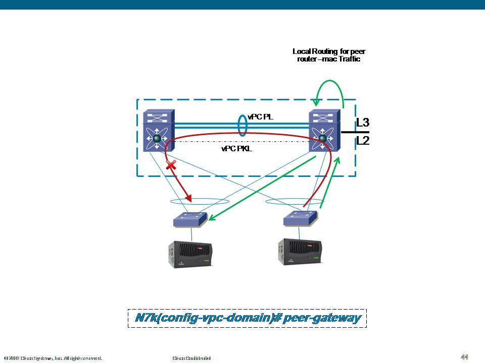 vPC Peer-Gateway | CISCO NEXUS ALL