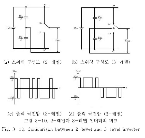 Pwm inverter thesis