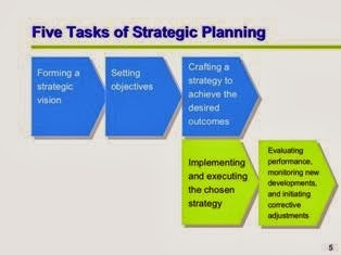 Strategic Planning For Managers PPT Slide 1