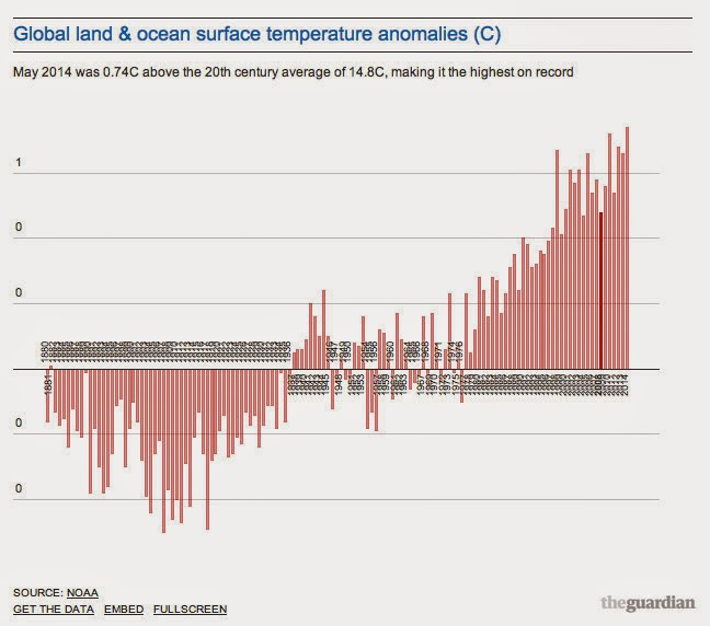 http://www.motherjones.com/environment/2014/06/may-was-hottest-earth-records-began