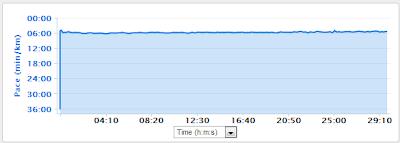 ผลจากการวิ่งตาม Virtual Pacer ของนาฬิกา garmin FR10