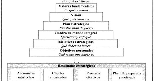 LA IMPORTANCIA DE PLANIFICAR EN LA VIDA Y EN LA EMPRESA | Blog de ...