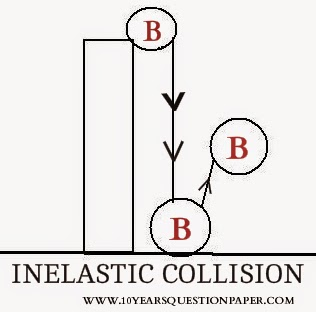 example of inelastic collision