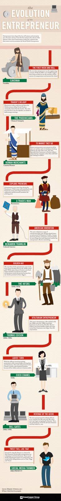 [Infográfico] Empreendedorismo