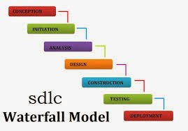 Tutorials of software testing my words for sdlc models for Waterfall model is not suitable for