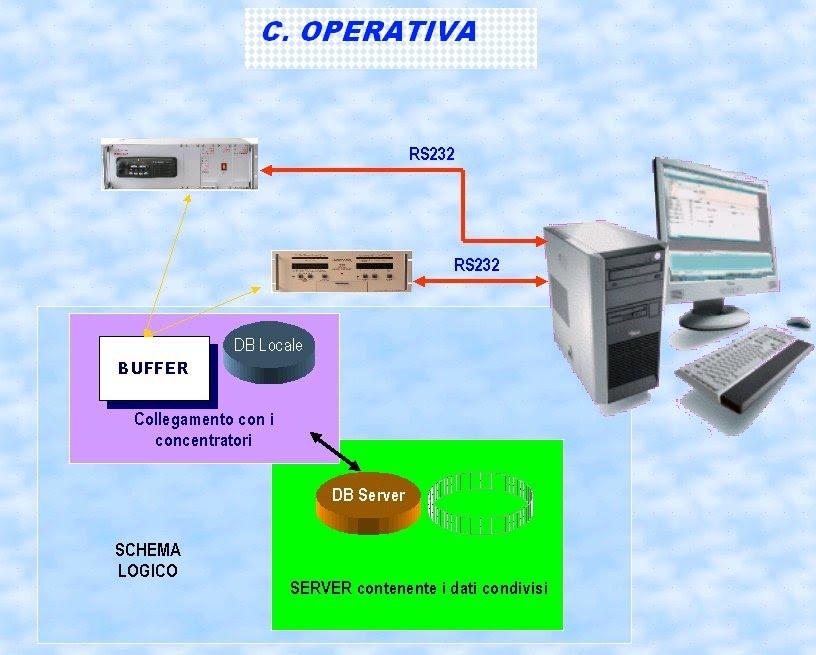 internet por gprs:
