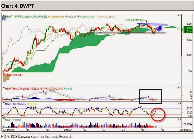 B pt etrading securities