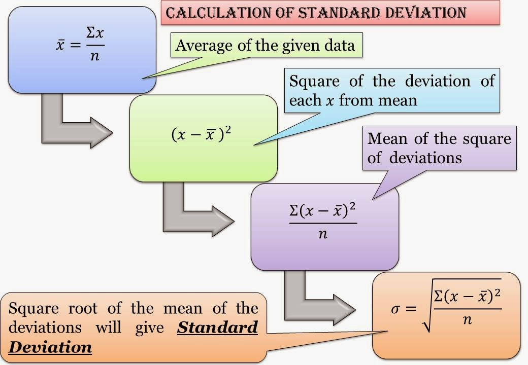 Calculation of Standard dispersion